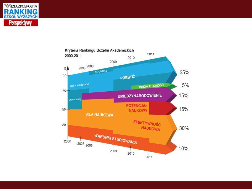 Warunki studiowania Możliwości rozwijania zainteresowań kulturalnych – mierzone liczbą organizacji studenckich, stowarzyszeń studentów oraz ośrodków kultury studenckiej w stosunku do ogólnej liczby studentów.