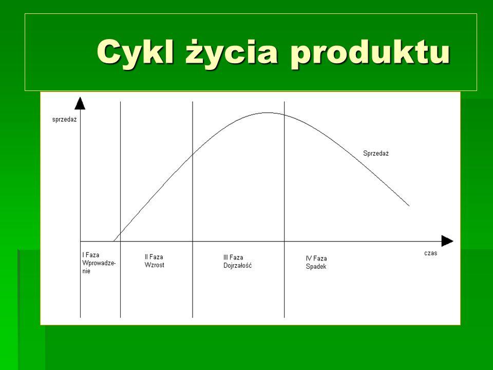 Cykl życia produktu Cykl życia produktu