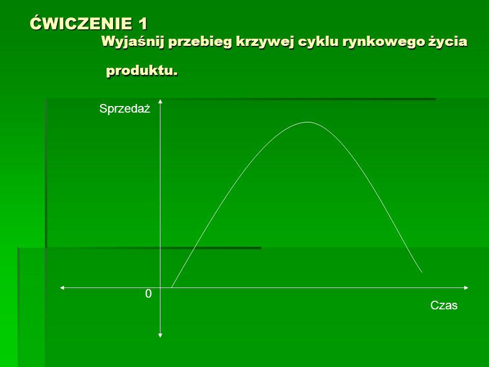 ĆWICZENIE 1 Wyjaśnij przebieg krzywej cyklu rynkowego życia produktu. 0 Sprzedaż Czas