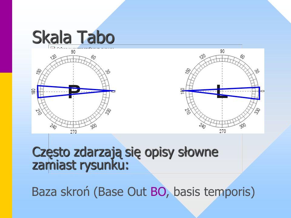 Skala Tabo Często zdarzają się opisy słowne zamiast rysunku: Baza skroń (Base Out BO, basis temporis)
