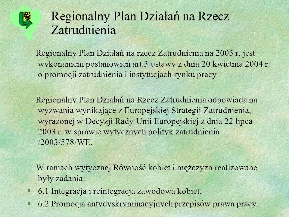 Regionalny Plan Działań na Rzecz Zatrudnienia Regionalny Plan Działań na rzecz Zatrudnienia na 2005 r.