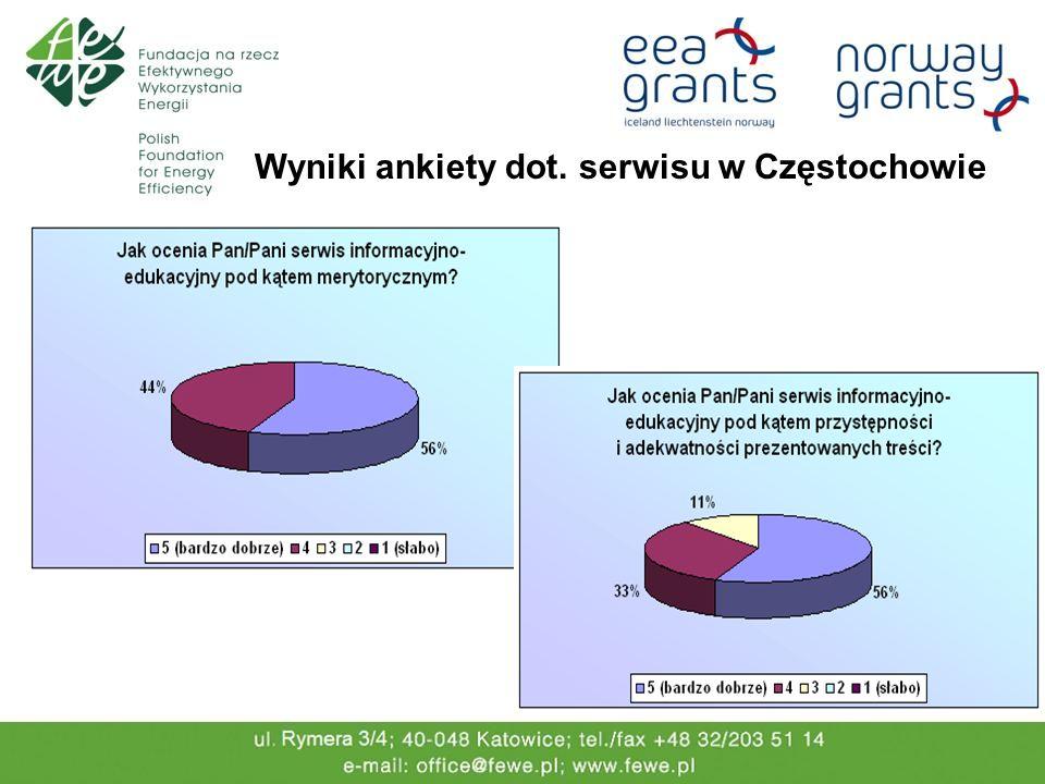 Wyniki ankiety dot. serwisu w Częstochowie