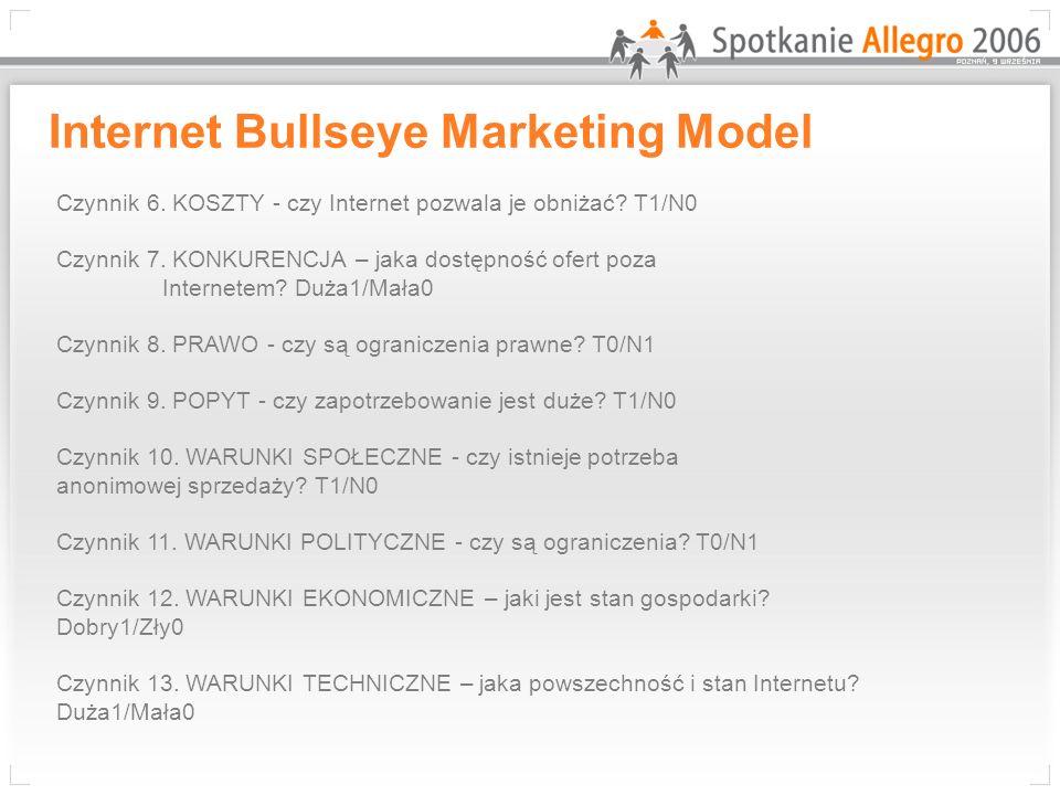 Internet Bullseye Marketing Model Czynnik 6. KOSZTY - czy Internet pozwala je obniżać? T1/N0 Czynnik 7. KONKURENCJA – jaka dostępność ofert poza Inter
