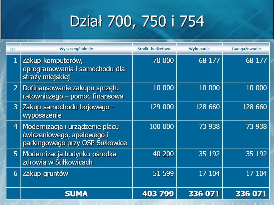 16 Dział 700, 750 i 754 Lp.WyszczególnienieŚrodki budżetoweWykonanieZaangażowanie 1 Zakup komputerów, oprogramowania i samochodu dla straży miejskiej