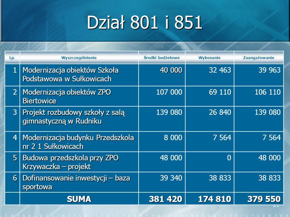 21 Dział 801 i 851 Lp.WyszczególnienieŚrodki budżetoweWykonanieZaangażowanie 1 Modernizacja obiektów Szkoła Podstawowa w Sułkowicach 40 000 32 46339 9