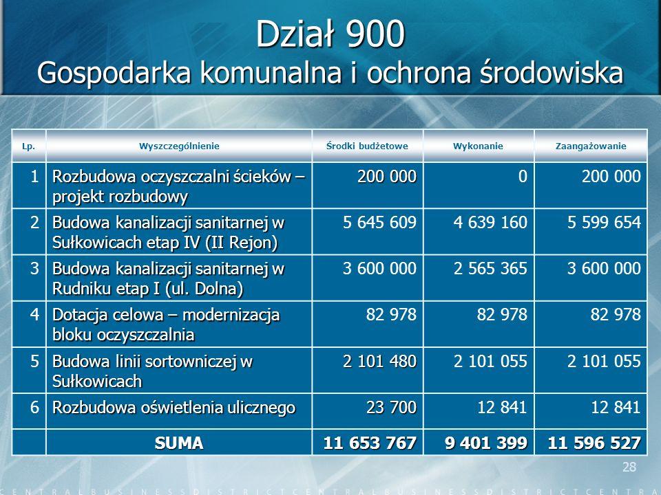 28 Dział 900 Gospodarka komunalna i ochrona środowiska Lp.WyszczególnienieŚrodki budżetoweWykonanieZaangażowanie 1 Rozbudowa oczyszczalni ścieków – pr