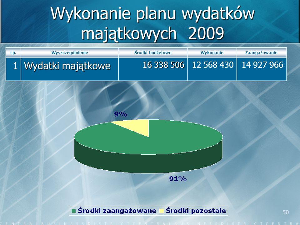 50 Wykonanie planu wydatków majątkowych 2009 Lp.WyszczególnienieŚrodki budżetoweWykonanieZaangażowanie 1 Wydatki majątkowe 16 338 506 12 568 43014 927