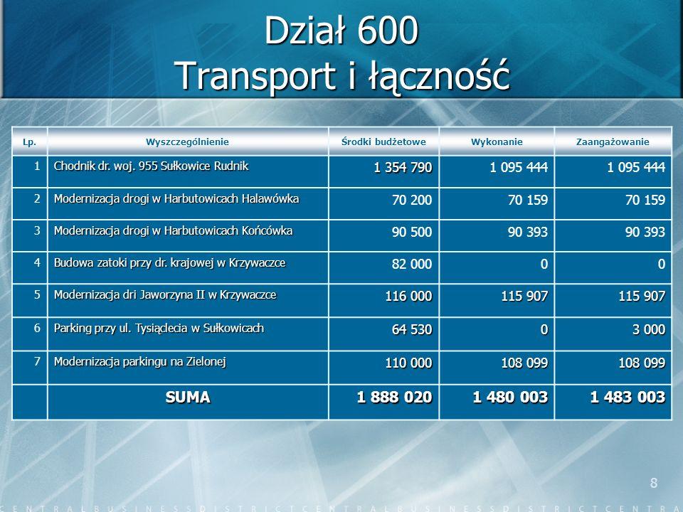 8 Dział 600 Transport i łączność Lp.WyszczególnienieŚrodki budżetoweWykonanieZaangażowanie 1 Chodnik dr. woj. 955 Sułkowice Rudnik 1 354 790 1 095 444