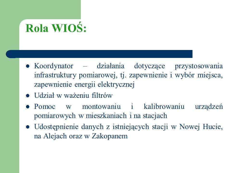 Rola WIOŚ: Koordynator – działania dotyczące przystosowania infrastruktury pomiarowej, tj.