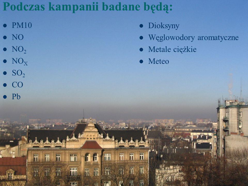 Podczas kampanii badane będą: PM10 NO NO 2 NO X SO 2 CO Pb Dioksyny Węglowodory aromatyczne Metale ciężkie Meteo