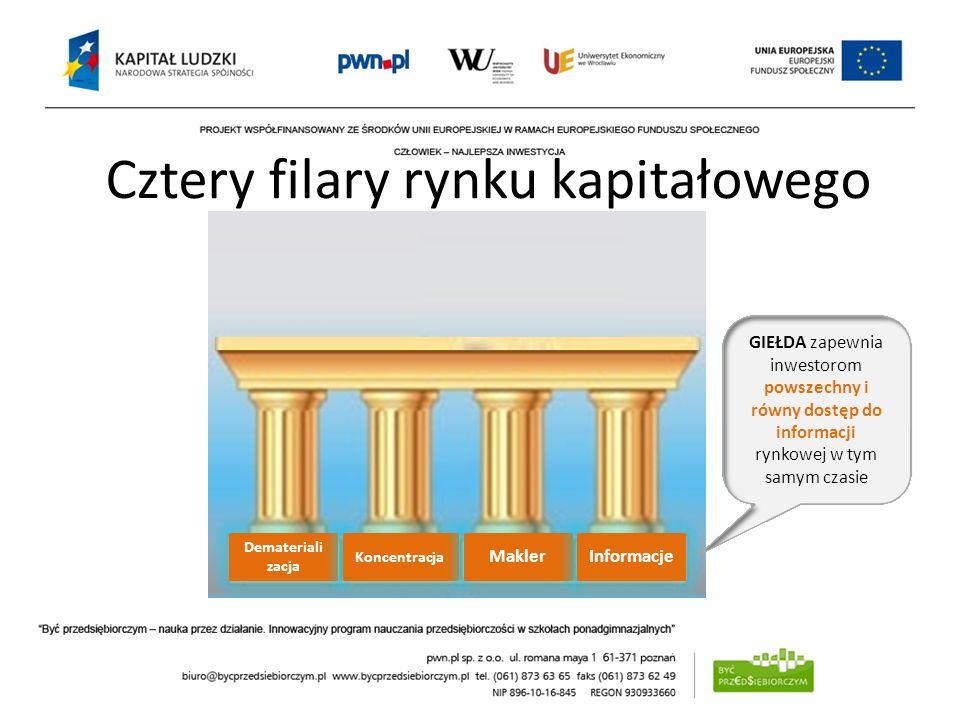 Cztery filary rynku kapitałowego Demateriali zacja Koncentracja MaklerInformacje GIEŁDA zapewnia inwestorom powszechny i równy dostęp do informacji ry