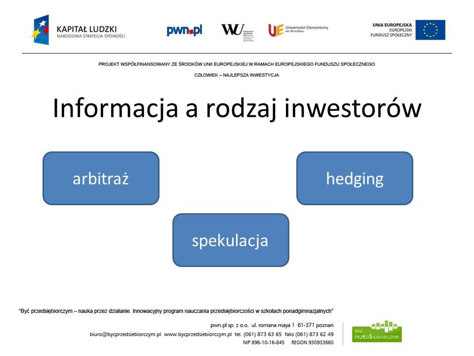 Informacja a rodzaj inwestorów Wyrównanie cen ZABEZPIECZENIE Oczekiwania spekulacja hedgingarbitraż