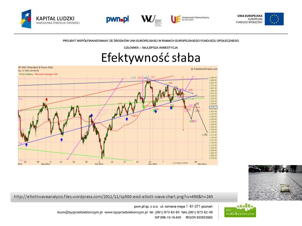 Efektywność słaba http://elliottwaveanalysis.files.wordpress.com/2011/11/sp500-eod-elliott-wave-chart.png?w=490&h=245 Słaba hipoteza rynku efektywnego