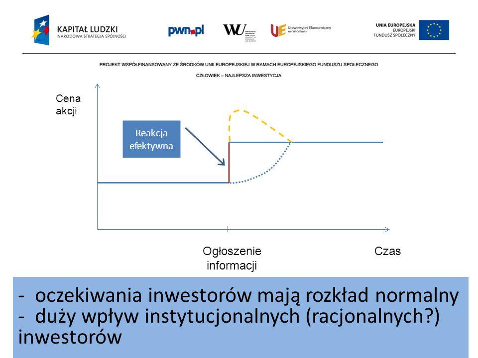 Cena akcji Ogłoszenie informacji Czas Reakcja efektywna - oczekiwania inwestorów mają rozkład normalny - duży wpływ instytucjonalnych (racjonalnych?)