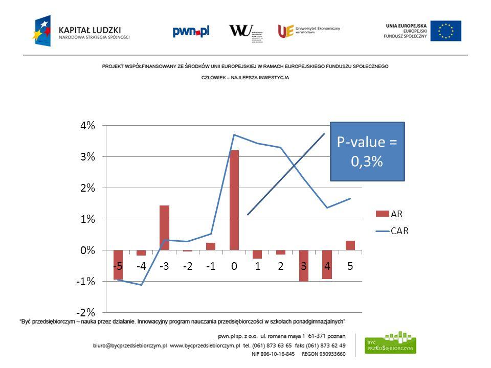 P-value = 0,3%
