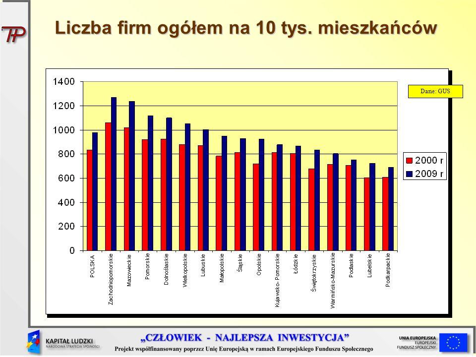 Liczba firm ogółem na 10 tys. mieszkańców Dane: GUS