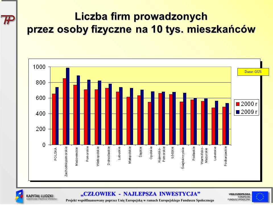 Liczba firm prowadzonych przez osoby fizyczne na 10 tys. mieszkańców Dane: GUS