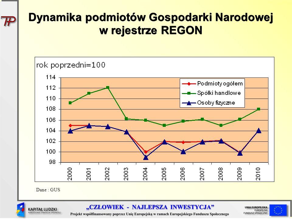 Dynamika podmiotów Gospodarki Narodowej w rejestrze REGON Dane : GUS