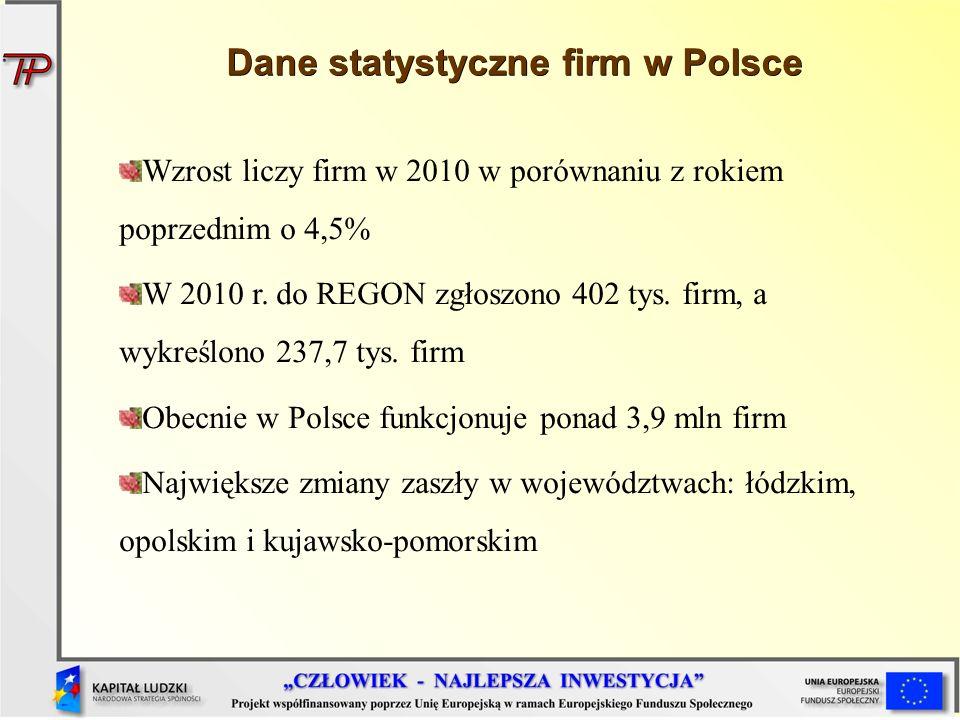 Dane statystyczne firm w Polsce Wzrost liczy firm w 2010 w porównaniu z rokiem poprzednim o 4,5% W 2010 r. do REGON zgłoszono 402 tys. firm, a wykreśl