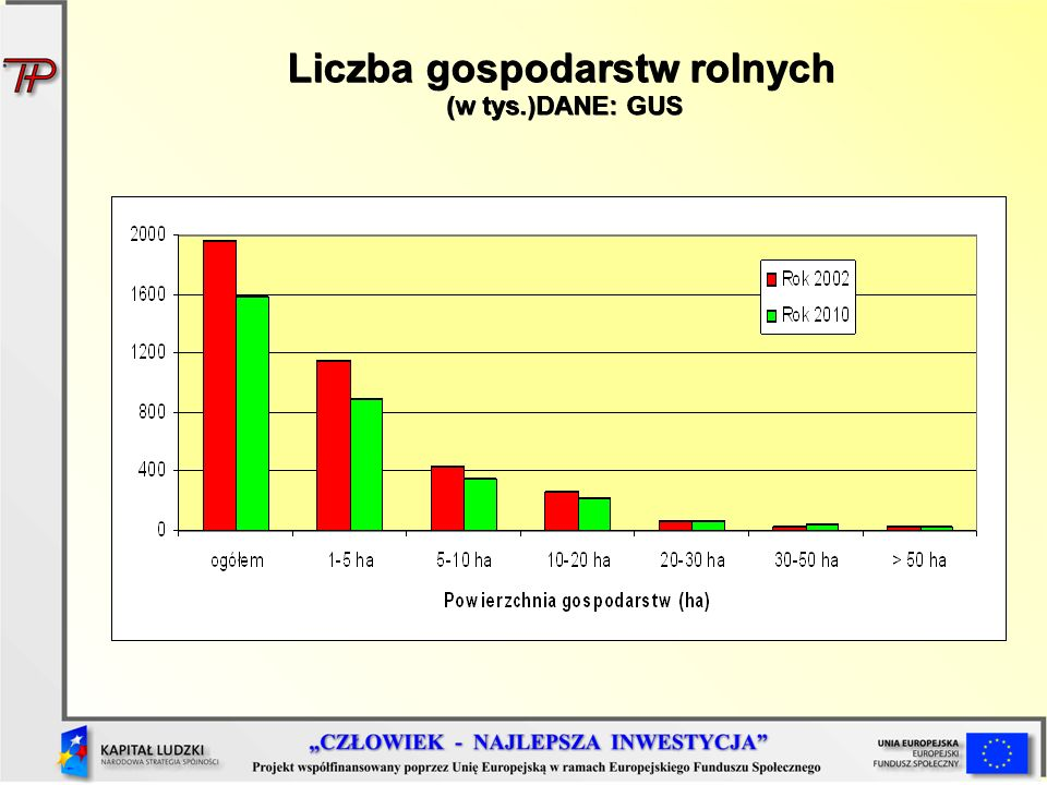 Liczba gospodarstw rolnych (w tys.)DANE: GUS