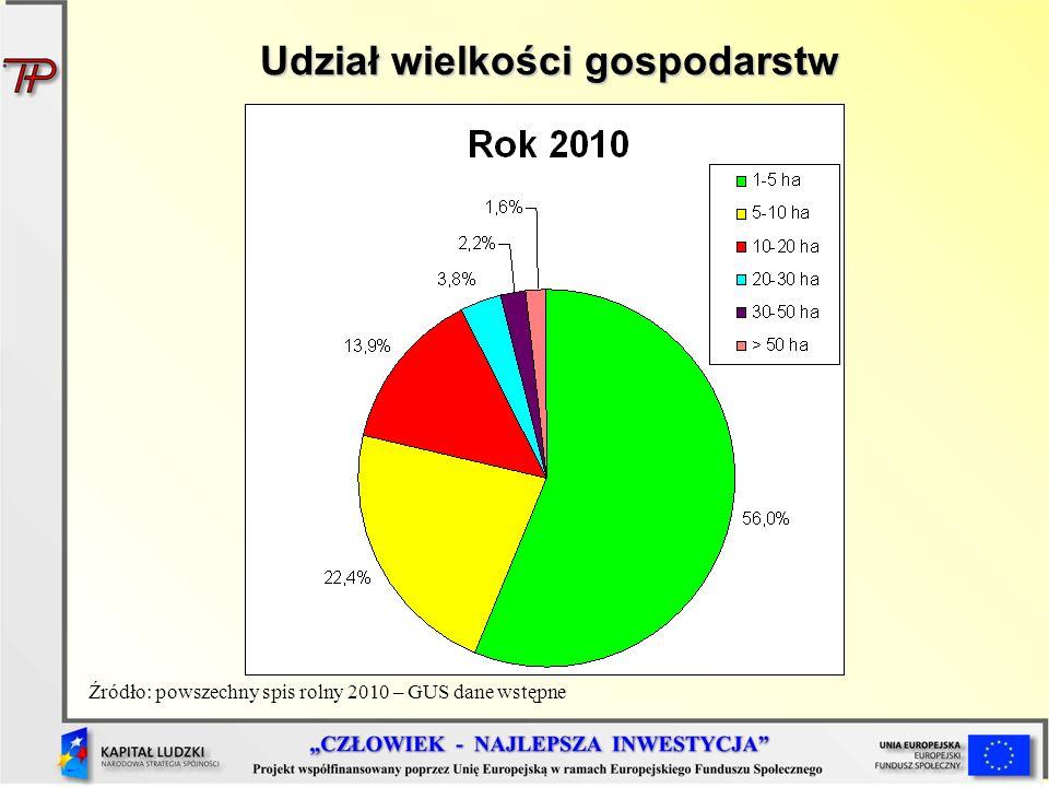 Udział wielkości gospodarstw Źródło: powszechny spis rolny 2010 – GUS dane wstępne