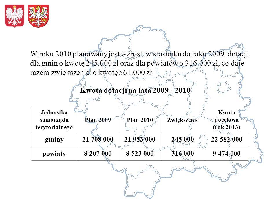 W roku 2010 planowany jest wzrost, w stosunku do roku 2009, dotacji dla gmin o kwotę 245.000 zł oraz dla powiatów o 316.000 zł, co daje razem zwiększenie o kwotę 561.000 zł.