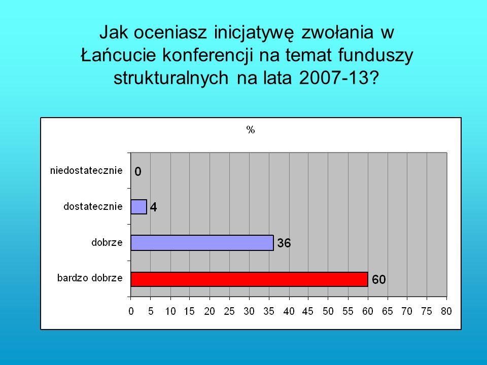 Jak oceniasz inicjatywę zwołania w Łańcucie konferencji na temat funduszy strukturalnych na lata 2007-13?