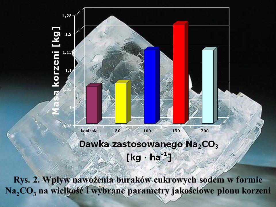 Rys. 2. Wpływ nawożenia buraków cukrowych sodem w formie Na 2 CO 3 na wielkość i wybrane parametry jakościowe plonu korzeni Rys.2.
