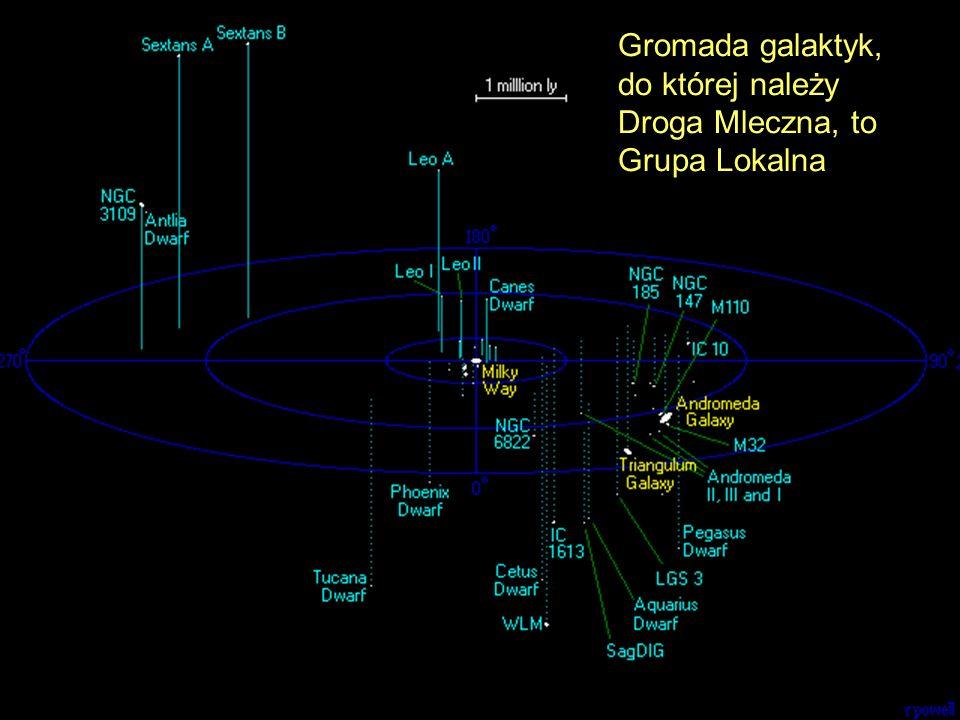 Gromady łączą się grawitacyjnie w jeszcze większe struktury, którymi są supergromady galaktyk.