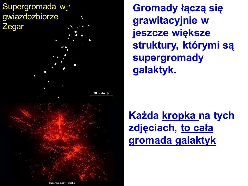 Gromady łączą się grawitacyjnie w jeszcze większe struktury, którymi są supergromady galaktyk. Supergromada w gwiazdozbiorze Zegar Każda kropka na tyc