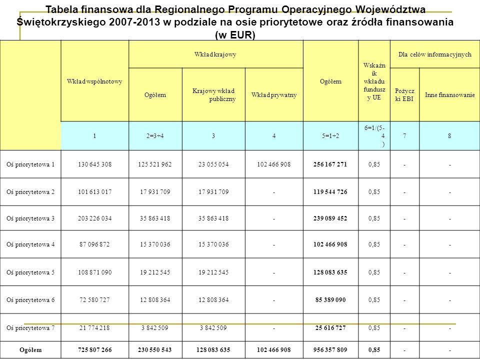 Wkład wspólnotowy Wkład krajowy Ogółem Wskaźn ik wkładu fundusz y UE Dla celów informacyjnych Ogółem Krajowy wkład publiczny Wkład prywatny Pożycz ki