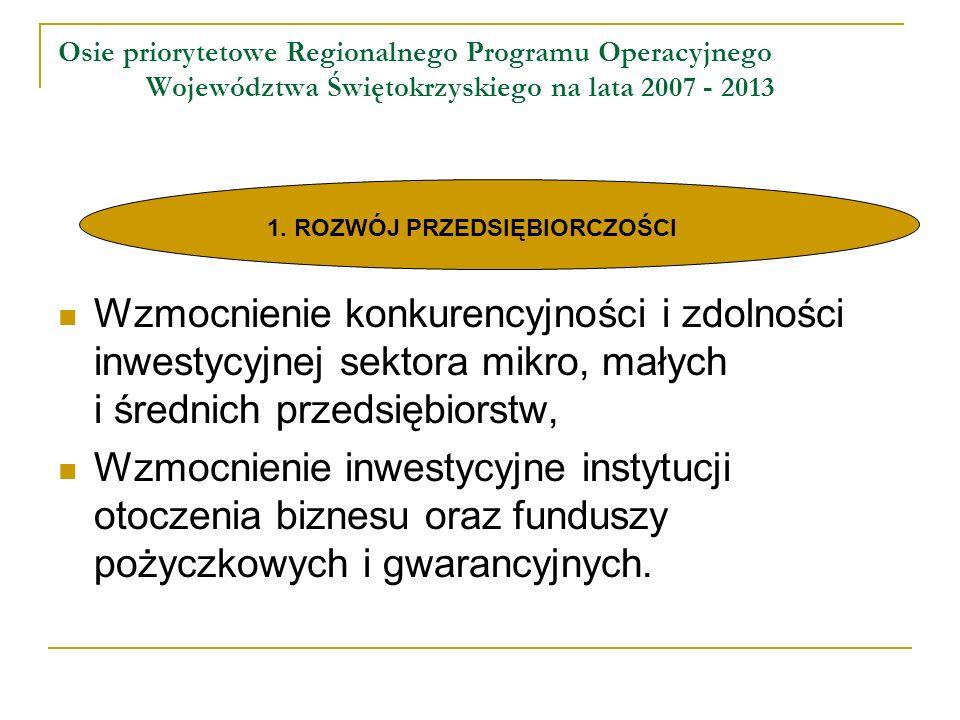 Osie priorytetowe Regionalnego Programu Operacyjnego Województwa Świętokrzyskiego na lata 2007 - 2013 Wzmocnienie konkurencyjności i zdolności inwestycyjnej sektora mikro, małych i średnich przedsiębiorstw, Wzmocnienie inwestycyjne instytucji otoczenia biznesu oraz funduszy pożyczkowych i gwarancyjnych.