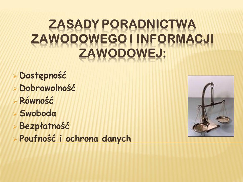 Dostępność Dobrowolność Równość Swoboda Bezpłatność Poufność i ochrona danych
