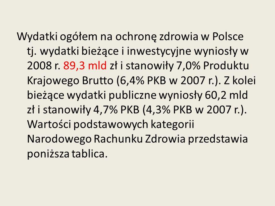Wydatki ogółem na ochronę zdrowia w Polsce tj. wydatki bieżące i inwestycyjne wyniosły w 2008 r. 89,3 mld zł i stanowiły 7,0% Produktu Krajowego Brutt