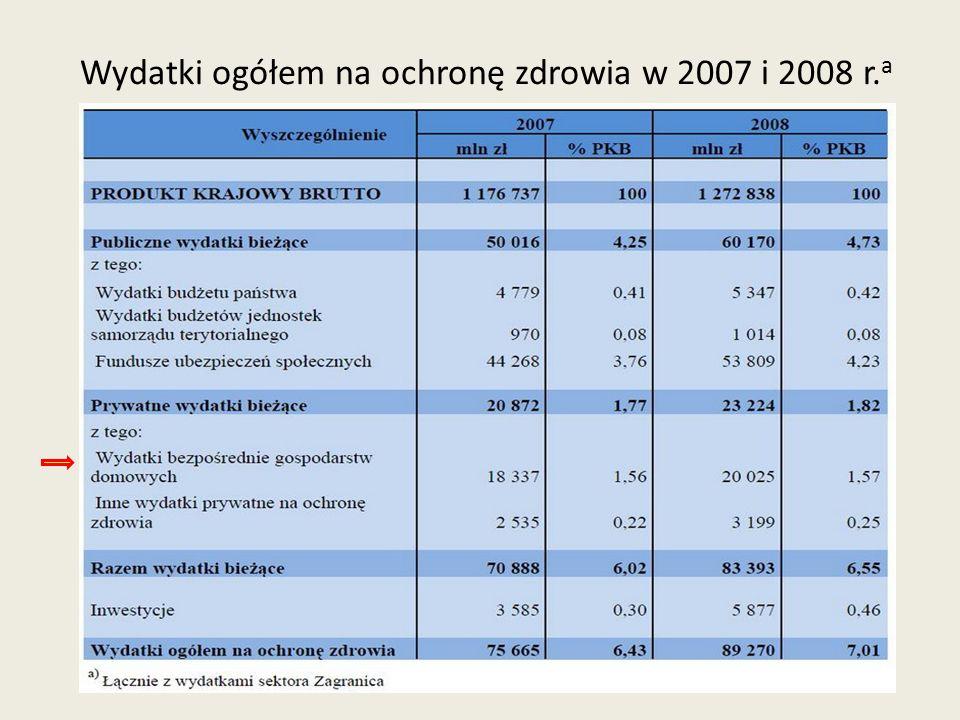 Wydatki ogółem na ochronę zdrowia w 2007 i 2008 r. a