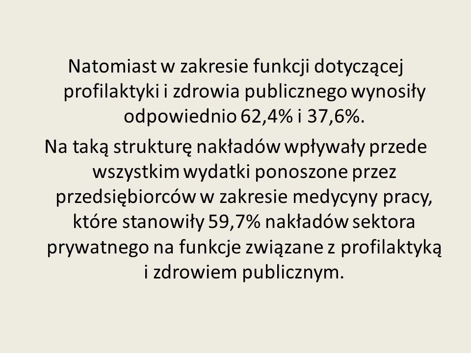 Natomiast w zakresie funkcji dotyczącej profilaktyki i zdrowia publicznego wynosiły odpowiednio 62,4% i 37,6%. Na taką strukturę nakładów wpływały prz