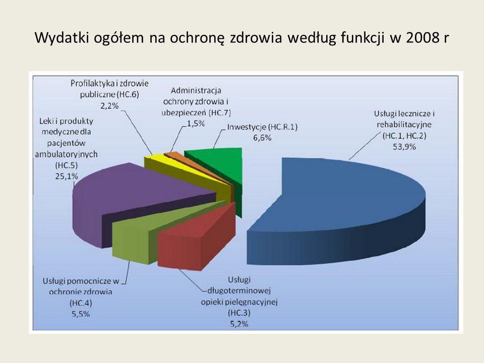 Wydatki na ochronę zdrowia ogółem w krajach OECD w latach 2000, 2005 i 2007