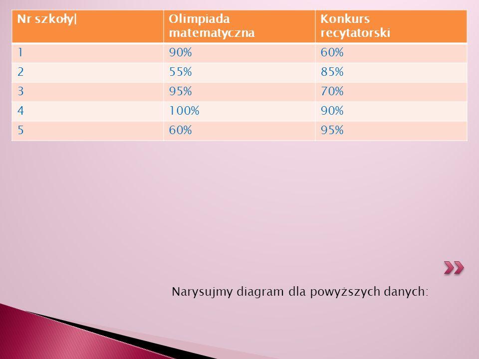 Narysujmy diagram dla powyższych danych: Nr szkoły|Olimpiada matematyczna Konkurs recytatorski 190%60% 255%85% 395%70% 4100%90% 560%95%