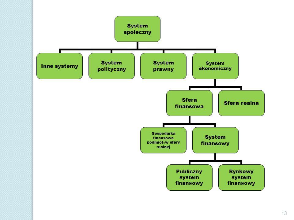 System społeczny Inne systemySystem politycznySystem prawnySystem ekonomiczny Sfera finansowa Gospodarka finansowa podmiot ó w sfery realnej System fi