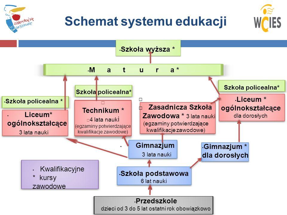 Schemat systemu edukacji Przedszkole dzieci od 3 do 5 lat ostatni rok obowiązkowo Szkoła podstawowa 6 lat nauki Gimnazjum 3 lata nauki Gimnazjum * dla