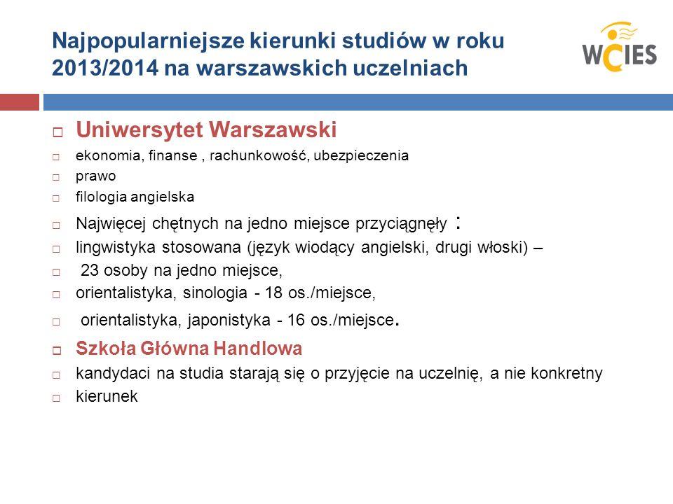 Najpopularniejsze kierunki studiów w roku 2013/2014 na warszawskich uczelniach Uniwersytet Warszawski ekonomia, finanse, rachunkowość, ubezpieczenia p