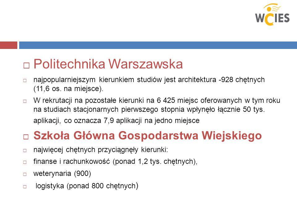 Politechnika Warszawska najpopularniejszym kierunkiem studiów jest architektura -928 chętnych (11,6 os. na miejsce). W rekrutacji na pozostałe kierunk