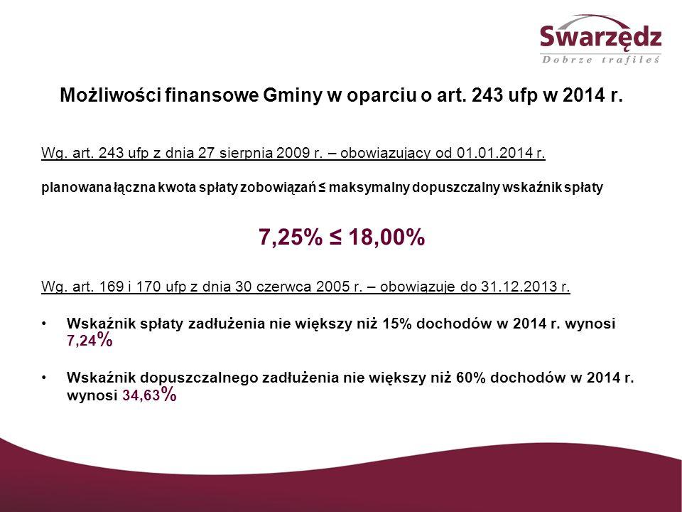 Struktura dochodów Gminy w 2014 r.