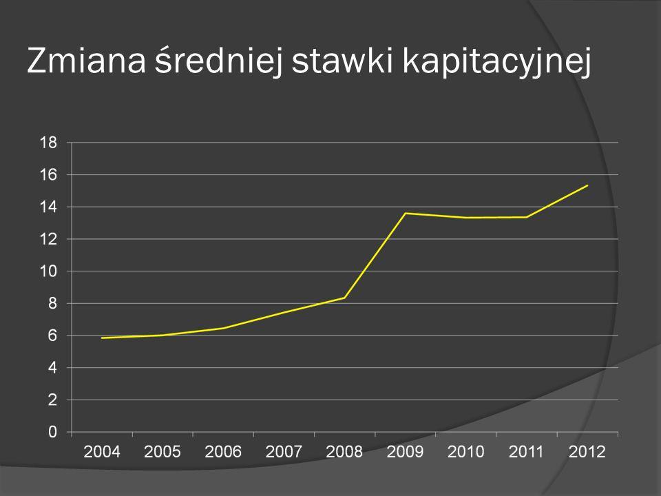 Zmiana średniej stawki kapitacyjnej