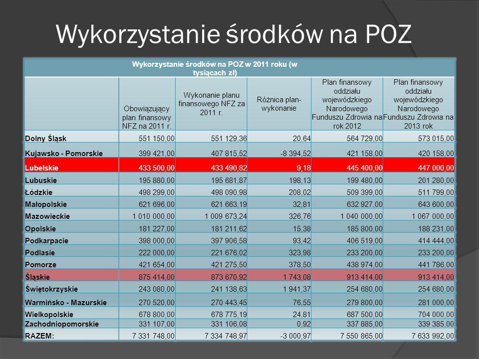 Wykorzystanie środków na POZ Wykorzystanie środków na POZ w 2011 roku (w tysiącach zł) Obowiązujący plan finansowy NFZ na 2011 r. Wykonanie planu fina