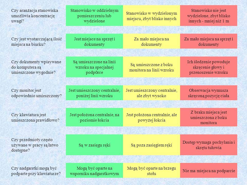 Czy aranżacja stanowiska umożliwia koncentrację uwagi? Stanowisko w oddzielnym pomieszczeniu lub wydzielone Stanowisko w wydzielonym miejscu, zbyt bli