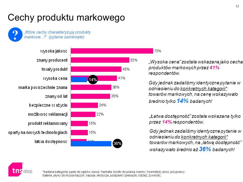 12 Cechy produktu markowego .Które cechy charakteryzują produkty markowe....