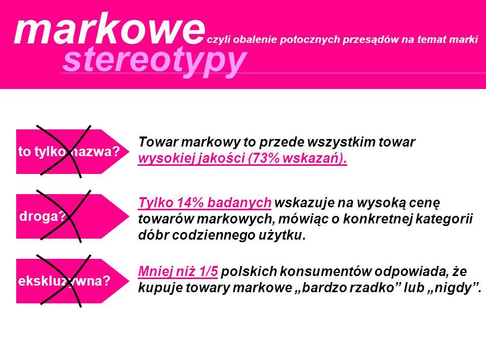 stereotypy czyli obalenie potocznych przesądów na temat marki markowe droga? to tylko nazwa? ekskluzywna? Mniej niż 1/5 polskich konsumentów odpowiada