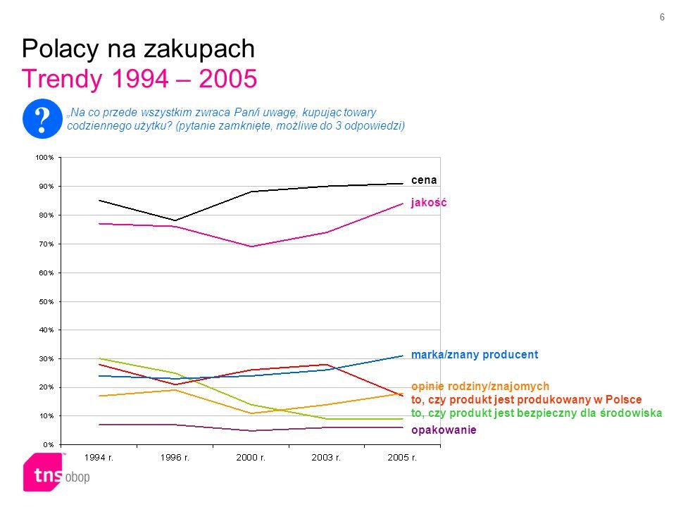 6 Polacy na zakupach Trendy 1994 – 2005 cena jakość marka/znany producent opinie rodziny/znajomych to, czy produkt jest produkowany w Polsce to, czy produkt jest bezpieczny dla środowiska opakowanie .