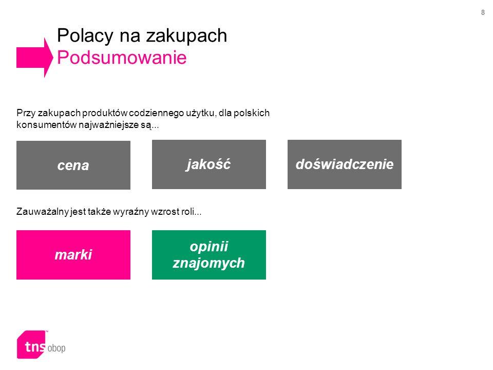 8 Polacy na zakupach Podsumowanie cena jakość Przy zakupach produktów codziennego użytku, dla polskich konsumentów najważniejsze są... doświadczenie Z